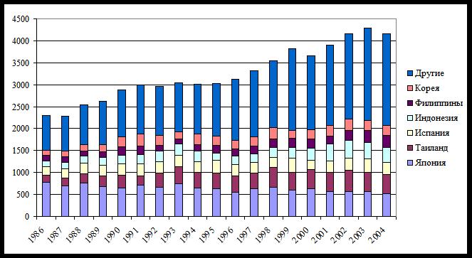 Динамика промысла тунца по странам