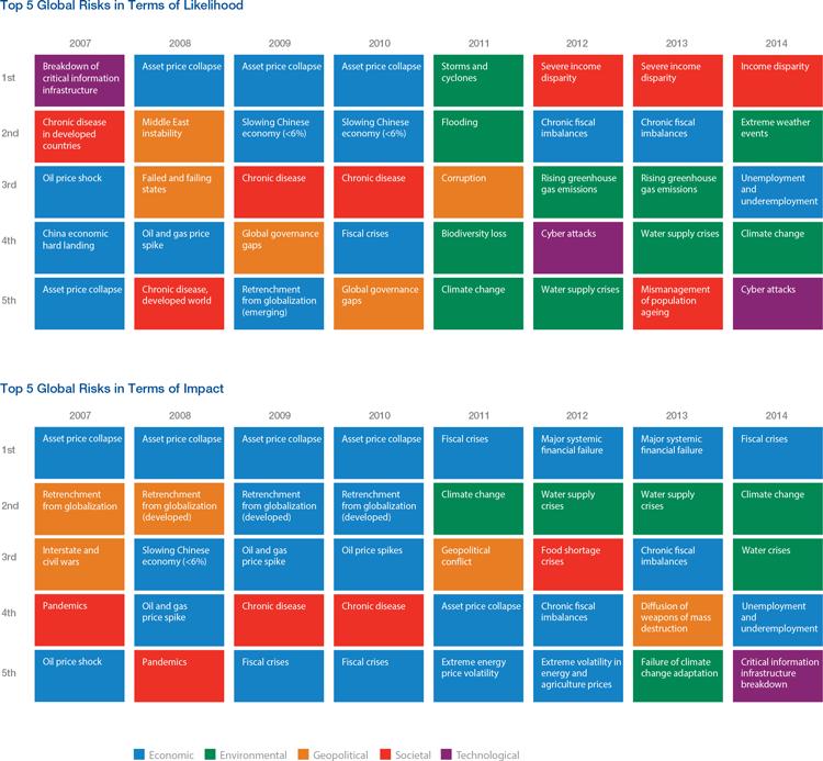 Динамика изменения карты глобальных рисков, 2007-2014