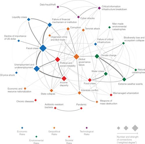 Карта взаимосвязей глобальных рисков 2014