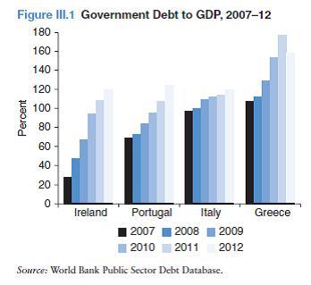Государственный долг к ВВП 2007-12