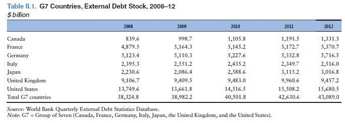 Внешний долг G7, 2008-12