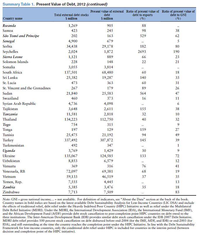 Внешний долг стран мира 2012_с