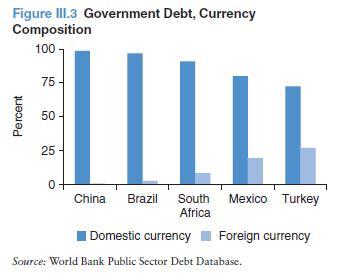 государственный долг, доля национальных валют
