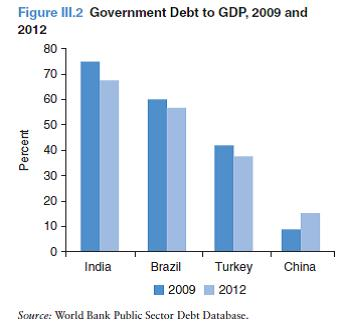 государственный долг к ВВП 2009 и 2012, БРИК
