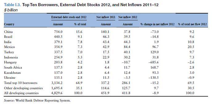 топ-10 стран-заемщиков, внешний долг 2012